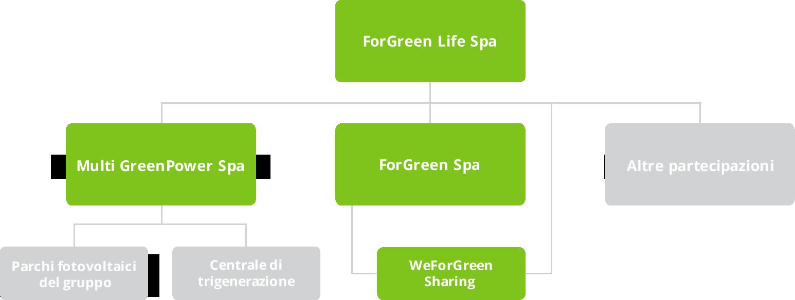 Assetto societario ForGreen Life