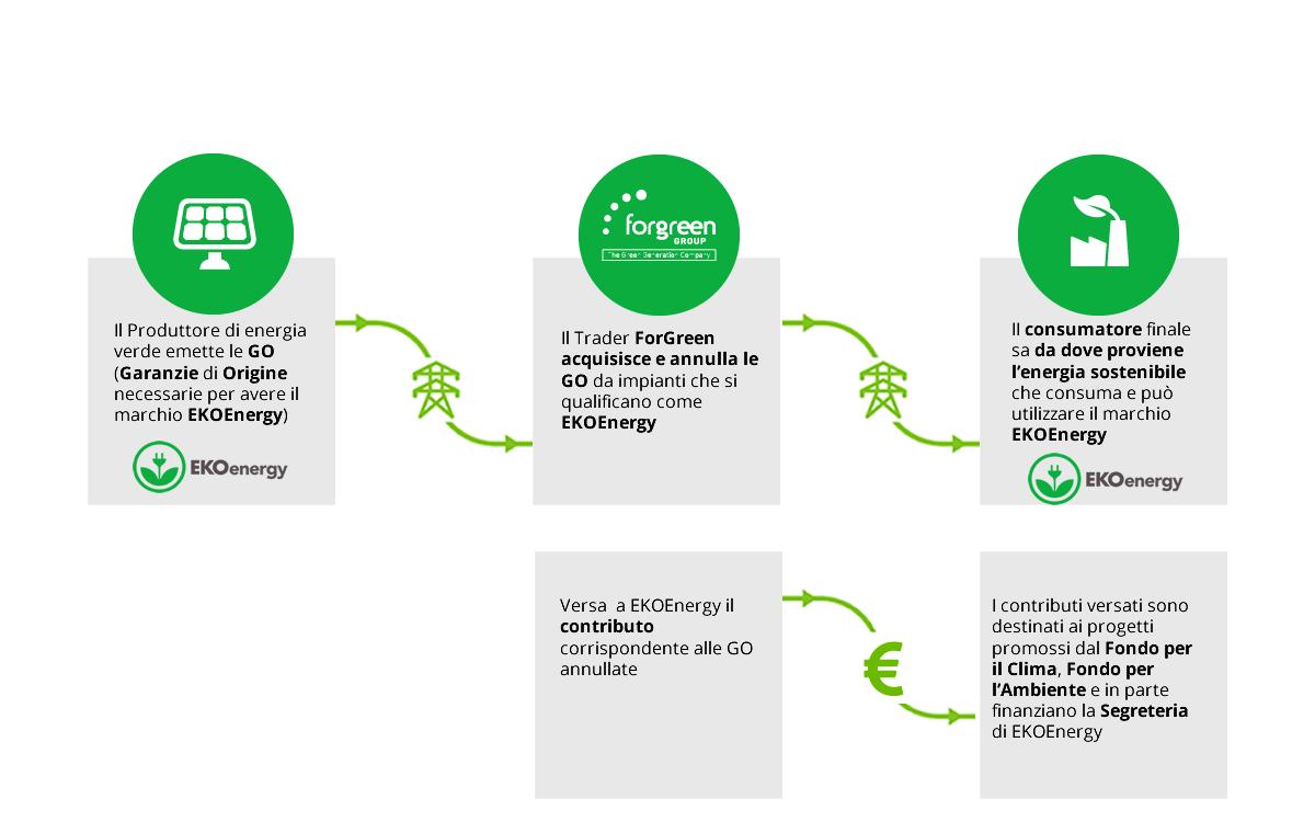 Ekoenergy infografica