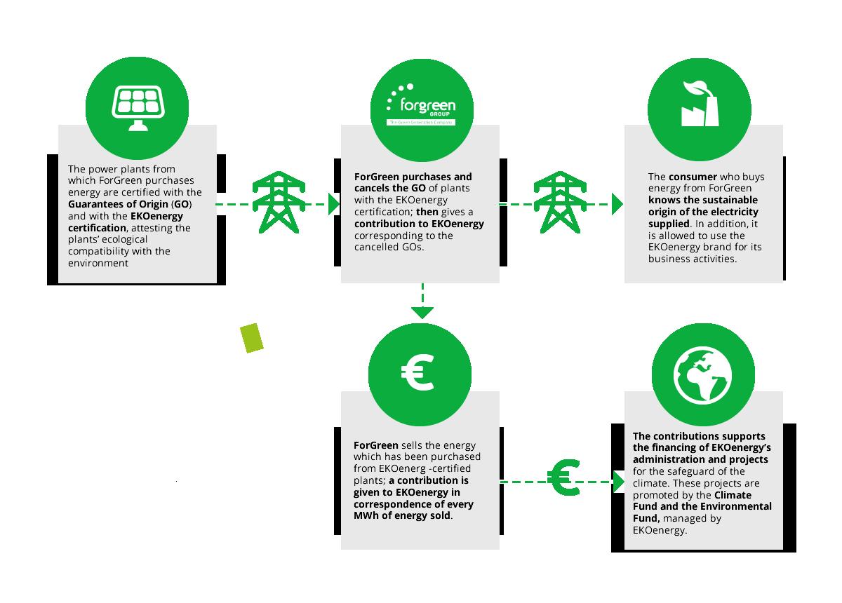 infografica-ekoenergy-eng